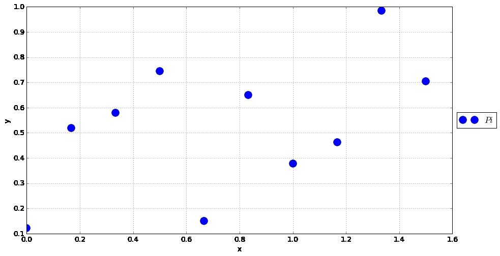 1D interpolation — Outils numériques pour l'ingénieur documentation