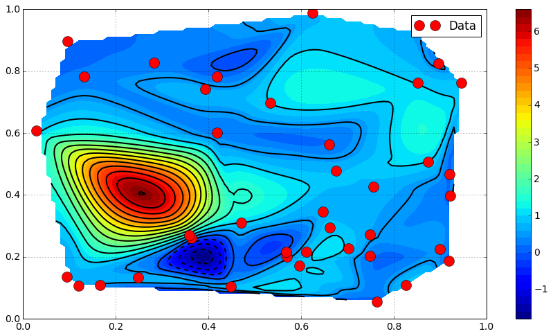 2D Interpolation (and above) — Outils numériques pour l