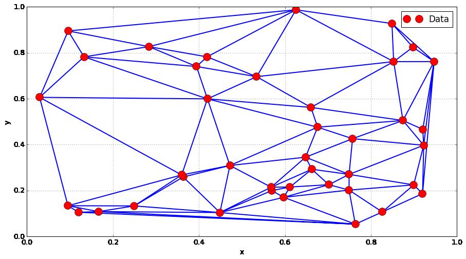 2D Interpolation (and above) — Outils numériques pour l'ingénieur